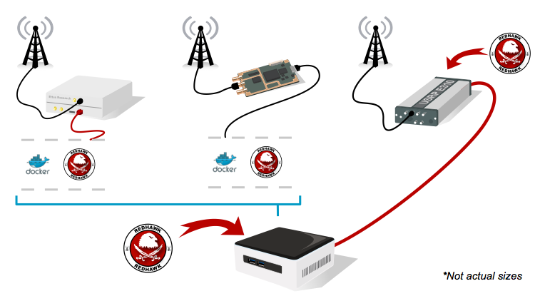 Docker-based deployment of REDHAWK
