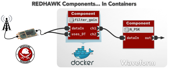 Docker-based REDHAWK Components