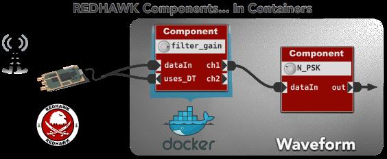 Docker-based REDHAWK Components