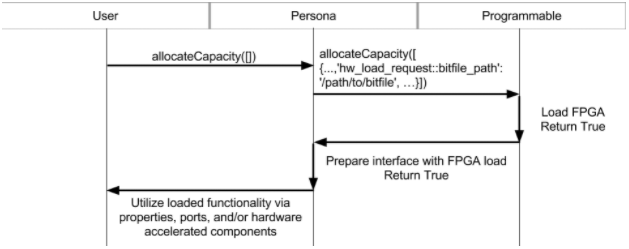 Persona Device Pattern swim lane diagram