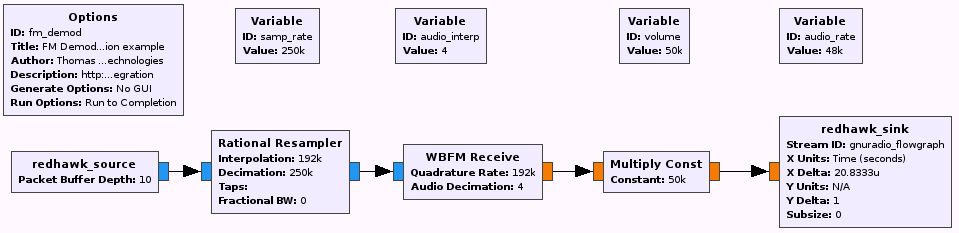 Gnuradio redhawk integration geon technologies llc basic fm receiver setup for 256ksps complex float input ccuart Image collections
