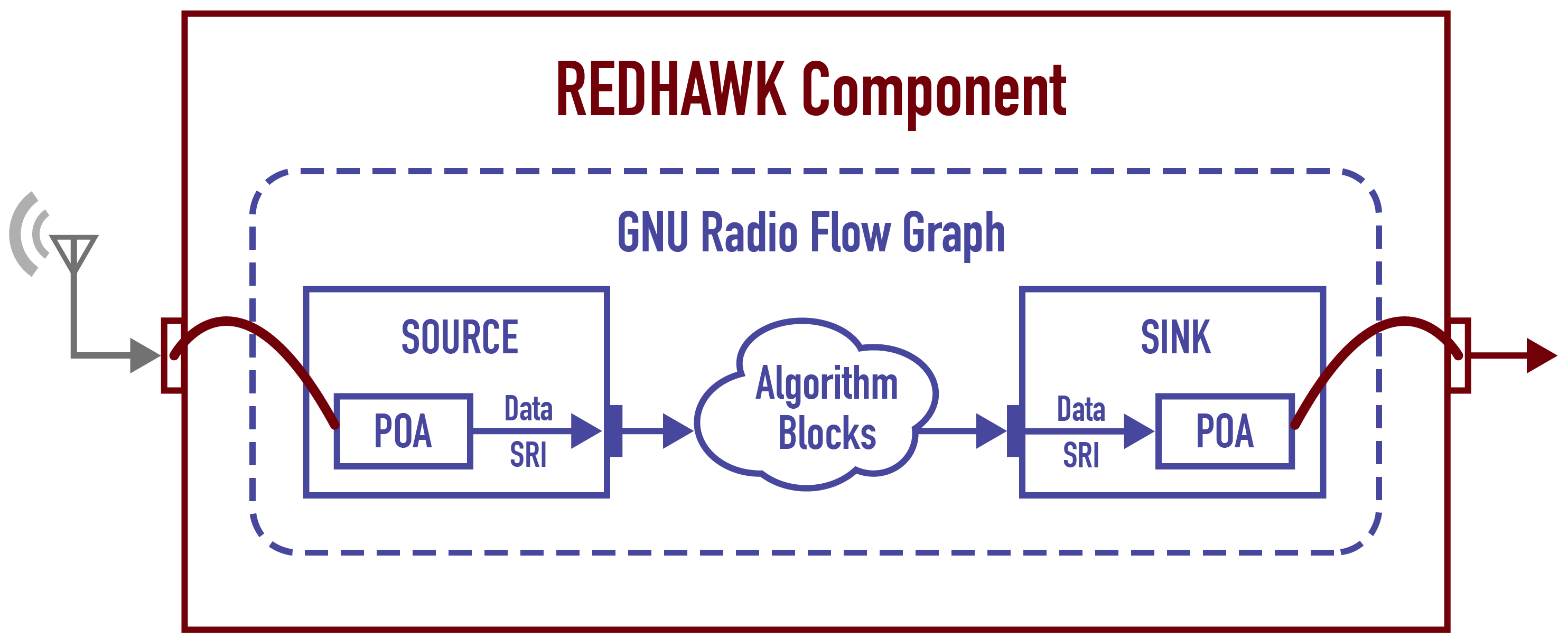 GNURadio REDHAWK Integration - Geon Technologies, LLC